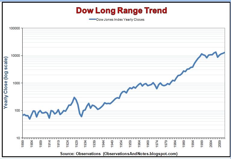Dow Long Range Trend Graph
